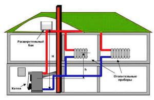 Отопление загородного дома – выбор схемы обогрева и монтаж своими руками