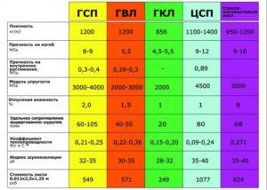 Гипсоволокнистый лист – анализ свойств материала и сравнение с гипсокартоном