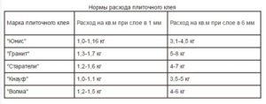 Расход плиточного клея на 1 м<sup>2</sup> плитки» width=»300″ height=»118″ class=»alignleft size-medium» /></p><p>Часто возникает потребность обложить плиткой пол, стены или садовую дорожку. В этом случае, кроме самой плитки, необходимо обзавестись и плиточным клеем. И тут появляется множество загвоздок, особенно для тех, кто занимается этим впервые. Какая марка лучше? Какой клей лучше подойдёт для этой плитки? Сколько его понадобится?</p><p>клей Юнис</p><h3><span class=