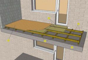 Утепление пола на балконе и лоджии