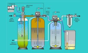 Очистка воды от железа из скважины – эффективные методы удаления примесей
