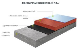 Виды полиуретан-цементных полов