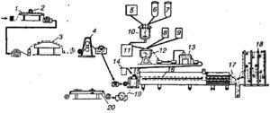 Производство линолеума. Технология процесса и необходимое оборудование