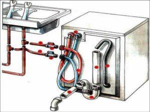 Как установить посудомоечную машину — необходимые инструменты и порядок подключения