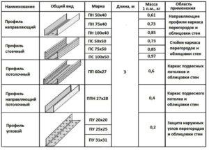 Профиль под гипсокартон – размеры, виды и особенности работы при создании каркаса