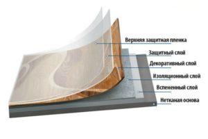 Безосновный линолеум: виды поливинилхлоридных покрытий и порядок цен