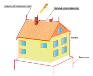 Контур заземления и молниеотвод – основа энергобезопастности частного дома