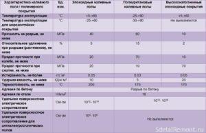 Виды наливных полов, области применения, характеристики и правильный уход