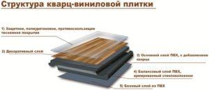 Выбор и характеристики кварцвиниловой плитки с замковым соединением