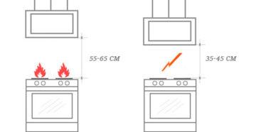 Высота установки вытяжки над газовой плитой – выбираем оптимальное расстояние