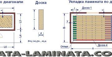 Сколько нужно ламината? Правильный расчет с учетом раскладки