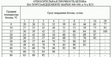 Температуры для работы с цементным раствором бетон заказ в москве