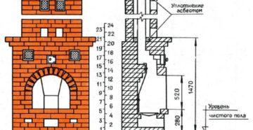 Печь-камин из кирпича – чертежи и пошаговая инструкция по устройству своими руками