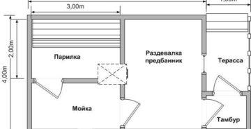 Размеры бани – выбираем комфортную площадь помещений