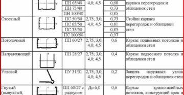 Виды и размеры потолочных профилей для гипсокартона