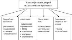 Виды дверей: их классификация по различным признакам