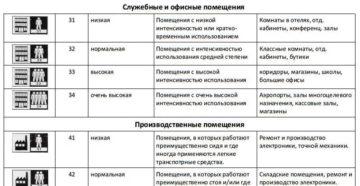 Толщина линолеума: классификация и область применения
