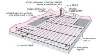 Кабельный теплый пол: конструкция и монтаж