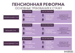 Предпенсионный возраст это какой возраст как получить 400 рублей к пенсии за детей