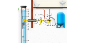 Водоснабжение частного дома из колодца – автоматизация процесса своими руками
