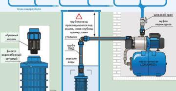 Обратный клапан в насосной станции – как правильно установить своими руками